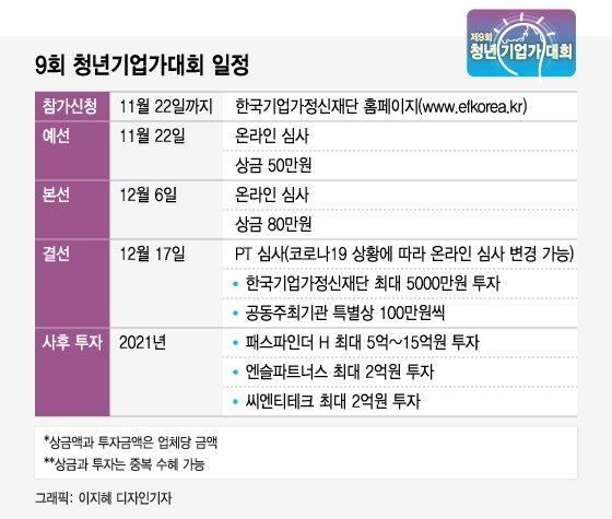 [알림]9회 청년기업가대회 예선 통과 15개 업체 선정