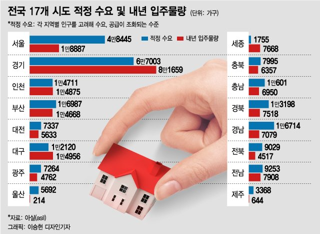 지방도 '전세난' 걱정…내년 대구·세종 뺀 지역 '공급 부족'