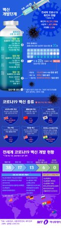 [그래픽뉴스]코로나19 백신 출시 임박, '게임체인저' 될 주인공은?