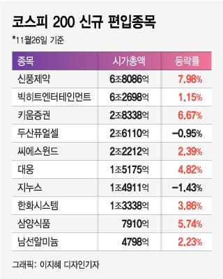 코스피200 신규 편입에 신풍제약·키움증권 '신바람'