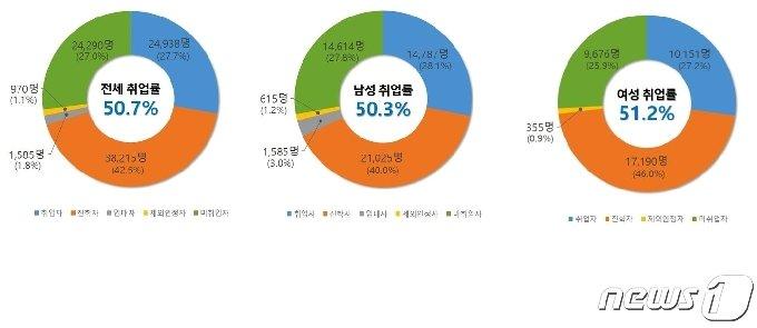 직업계고 졸업 후 상황 (교육부 제공) © 뉴스1