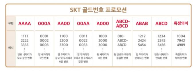 SKT, '7777·1004' 골드번호 5000개 뿌린다