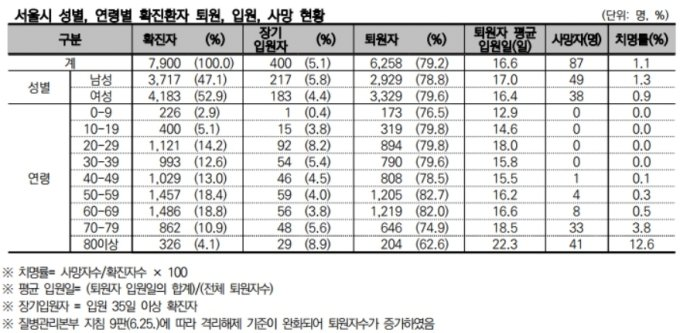 25일 0시 집계 기준. /자료=서울시 공공보건의료재단