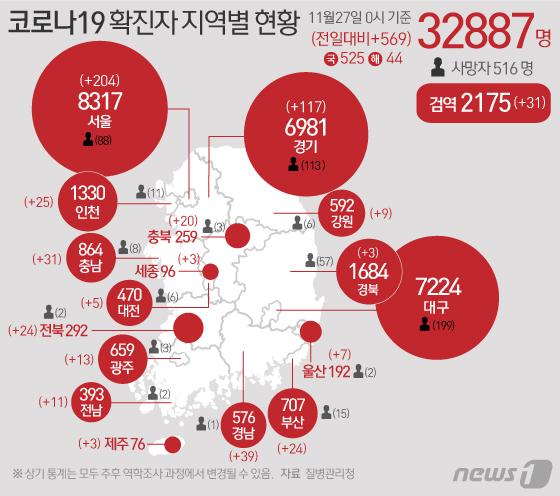 [사진] [그래픽] 코로나19 확진자 지역별 현황(27일)