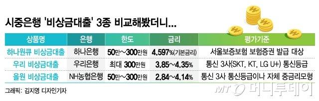 시중은행 비상금대출 3종 비교해봤더니.../그래픽=김지영 디자인기자