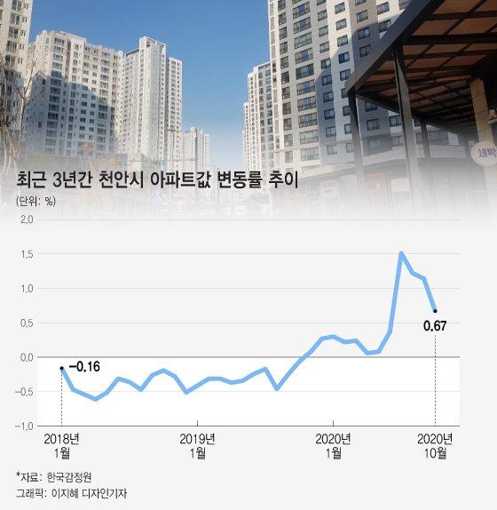 천안 집값 16억, 외지 투자자들이 올려놓고 떠났는데 …규제 경고한 정부
