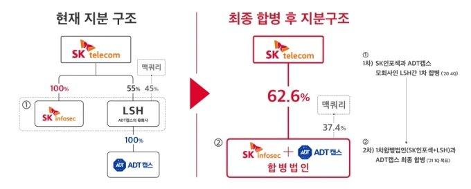 ADT캡스·SK인포섹 합병…기업가치 5조원 보안기업 출범(상보)