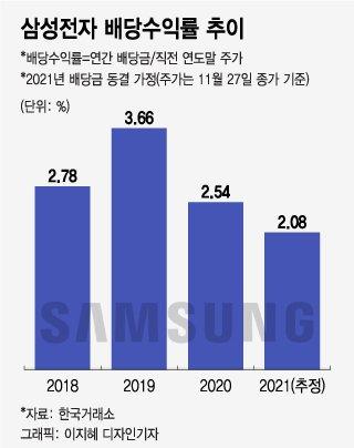 '7만원 시대' 앞둔 삼성전자…내년 배당금 올려야 할 3가지 이유
