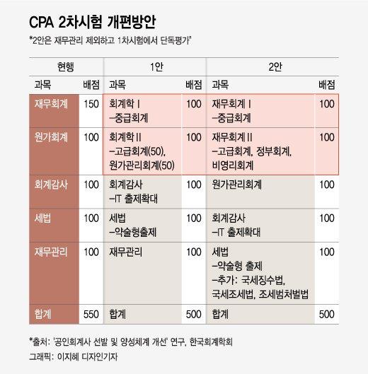 """[단독]CPA 시험, 14년만에 확 바뀐다…""""IT·직업윤리 강화"""""""
