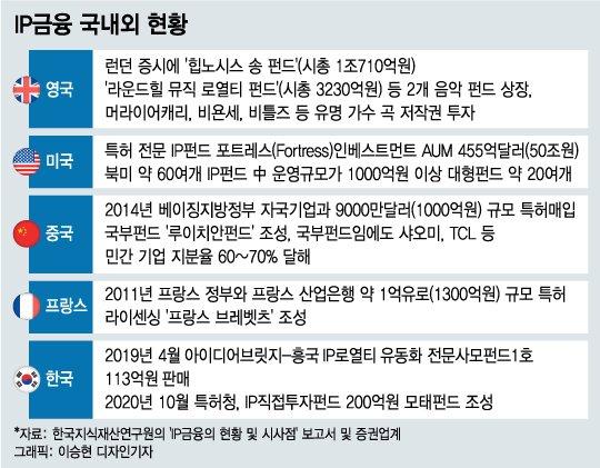 영국은 '비욘세' 상장펀드 1조 넘는데...한국은 IP 공모펀드 '0'?