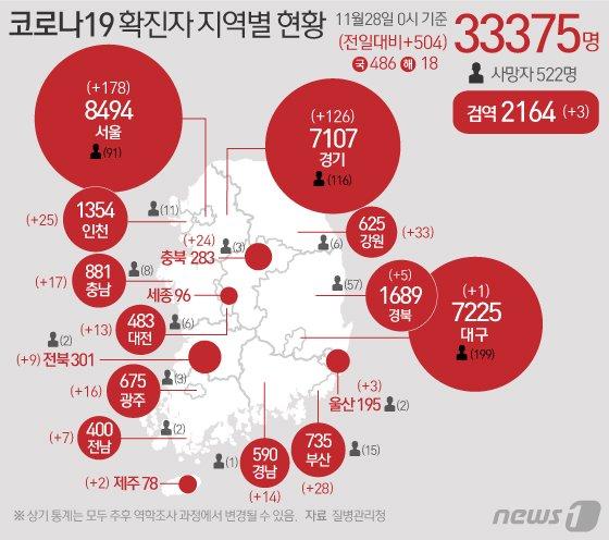 질병관리청 중앙방역대책본부에 따르면 28일 0시 기준 코로나19 확진자는 504명 증가한 3만3375명으로 나타났다.© News1 이은현 디자이너