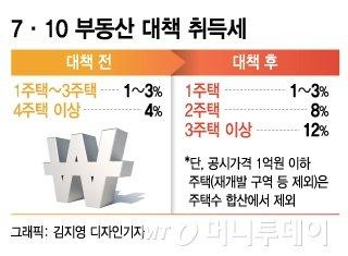 """""""정부가 판 깔아줬다"""" 다주택자, '지방 1억 아파트' 원정대 떴다"""