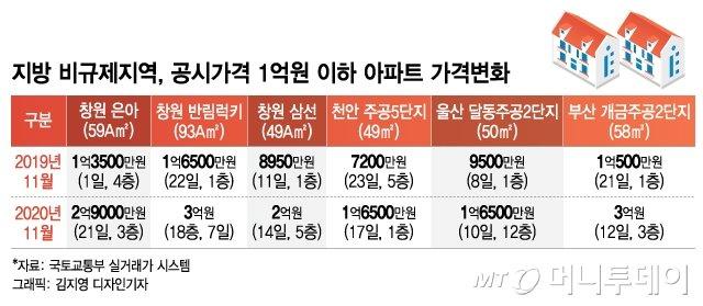 """""""버스타고 수십채 싹쓸이""""…거래량 폭증 지방 1억 아파트, 무슨일?"""