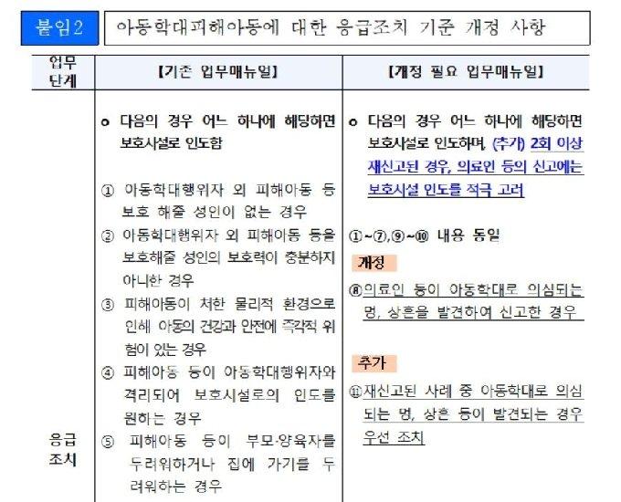 아동학대 대응 업무매뉴얼 개정 사항 © 뉴스1(경찰청, 보건복지부 제공)