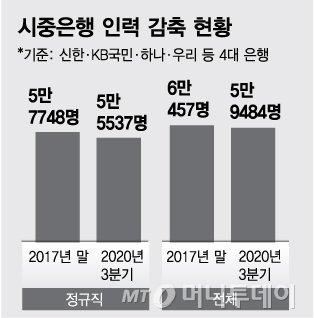 시중은행 인력 감축 현황/그래픽=김다나 디자인기자