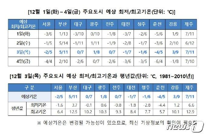 12월 1~4일 주요도시 예상 최저·최고기온 및 평년 값(기상청 제공) © 뉴스1