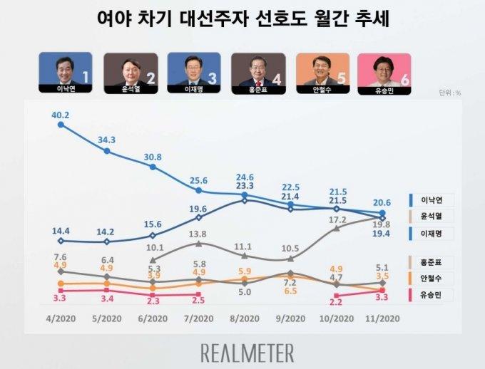 11월 차기 대선주자 선호도 조사./사진제공=리얼미터