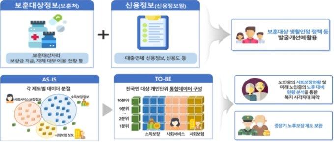 신용 정보 결합 활용 시범사업 예 /사진=개인정보보호위원회