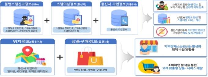 민간 통신사 정보 결합 활용 시범사업 예 /사진=개인정보보호위원회