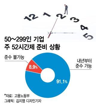 """정부, '주 52시간' 90% 가능하다는데…中企 """"경영부실 우려"""""""
