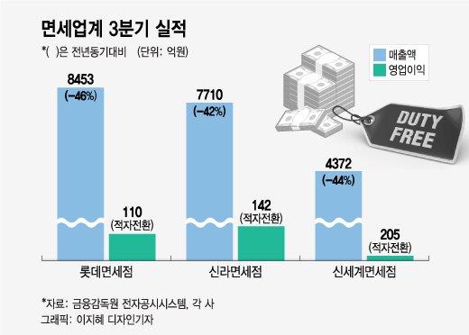 '위기 돌파 승부수' 4년만에 대표부터 싹 바꾼 신세계면세점