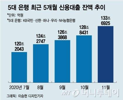 5대 은행 최근 5개월 신용대출 잔액 추이/그래픽=이승현 디자인기자