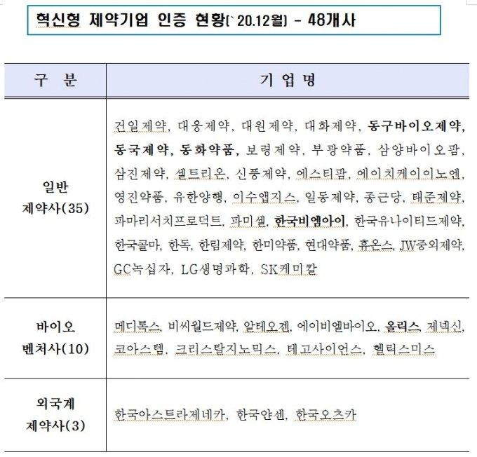 신약개발 역량강화…정부지원 '혁신형 제약기업' 48곳 확대