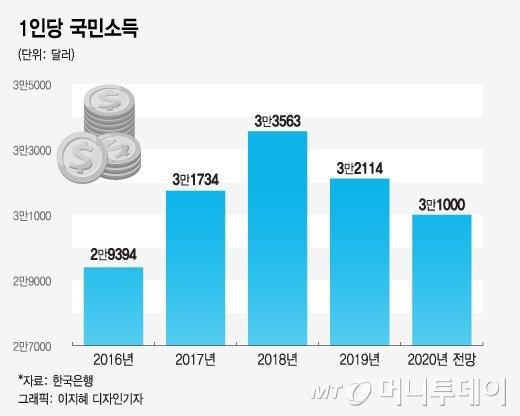 국민소득 '3만달러' 사수해도…2년 연속↓