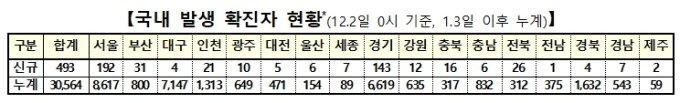 [속보]수도권 356명, 역대 2번째 환자 발생...전국 511명