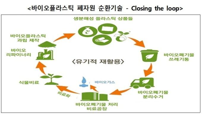 CJ·SK 뛰어든 '썩는 플라스틱'…정부 화이트바이오 집중 지원