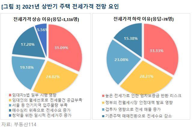 """지금 집값 보니…""""내년도 상승"""" 갈수록 확신하는 사람들"""
