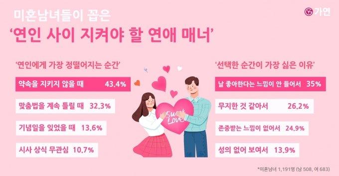 """연인에게 가장 정 떨어지는 순간 1위 """"약속을 어길 때"""""""