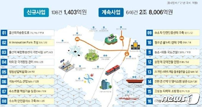 2021년도 주요 국비사업에는 핵심 신규사업(울산시 제공) /© 뉴스1