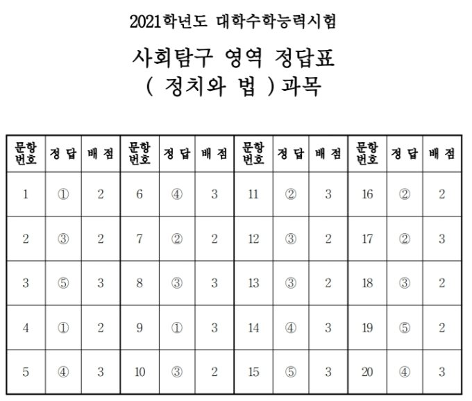 [정답표]사회탐구영역
