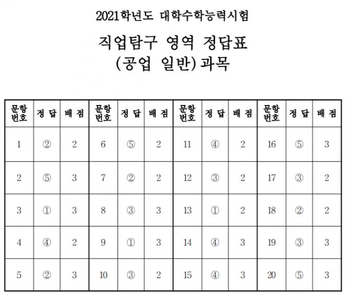 [정답표]직업탐구영역