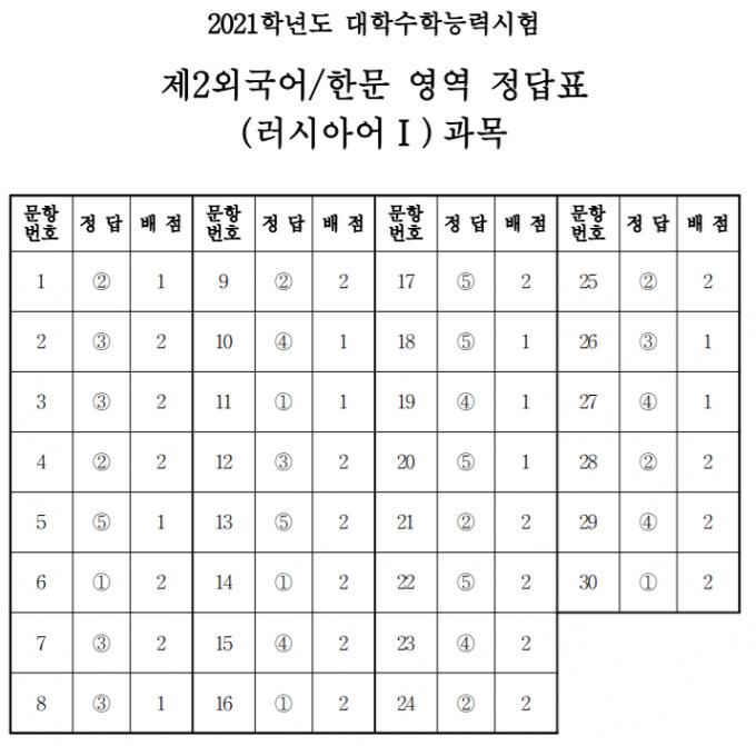 [정답표]제2외국어/한문 영역