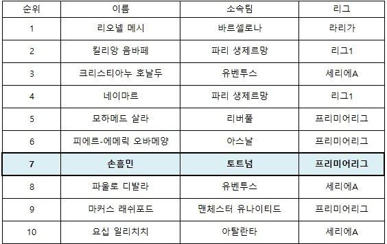 EPSN 선정 세계 공격수 톱10. /표=김동영 기자