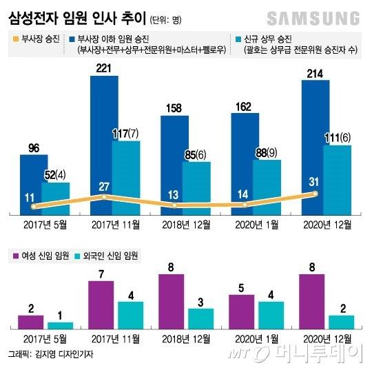 성과 앞에 선·후배 없다…삼성전자 발탁승진 '역대급'