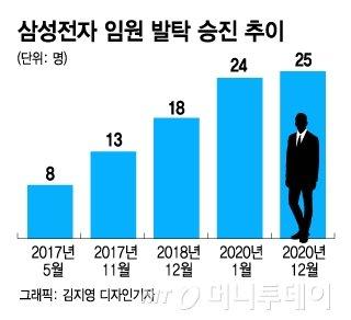 """""""67조"""" 성과에 """"214명"""" 화답…삼성 임원인사도 '미래 포석'"""