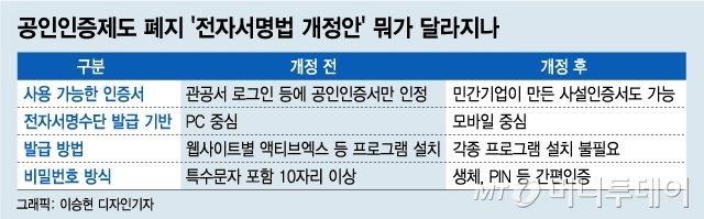 전자서명법 개정안, 뭐가 달라지나/이승현 디자인기자