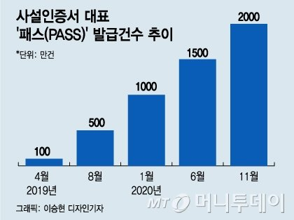 패스(PASS) 발급건수 추이/그래픽=이승현 디자인기자