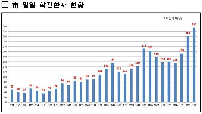 """서울, 밤 9시 이후 입시학원·마트도 못 연다…""""'자가격리치료' 사태 막겠다"""""""