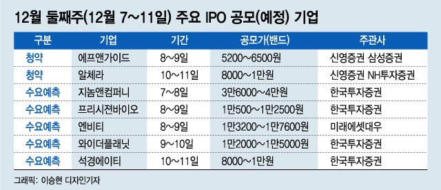 """""""인기 많은 소형 공모주"""" 에프앤가이드·알체라 청약"""