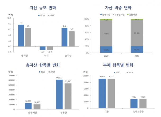 """소득 상위 10~30% 대중부유층 """"예·적금보다 주식"""""""