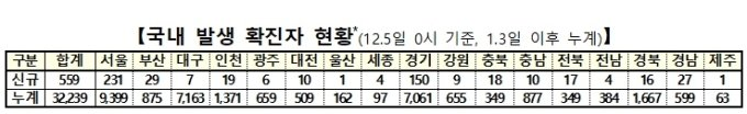 뮤지컬 배우 등 17명 집단감염...와인바, 콜센터, 탁구장도 확산(종합)