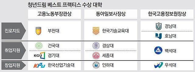 한국기술교육대, '2020 청년드림 베스트 프랙티스 대학' 선정