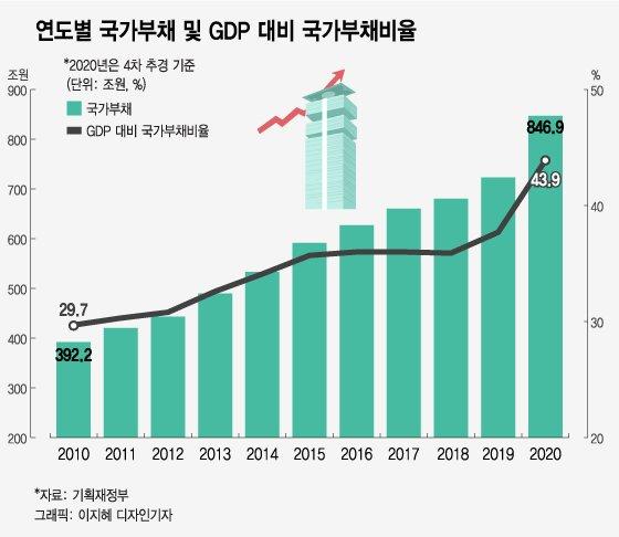 2021년 한국경제 장밋빛 전망…모든 사람들에게 희망적일까