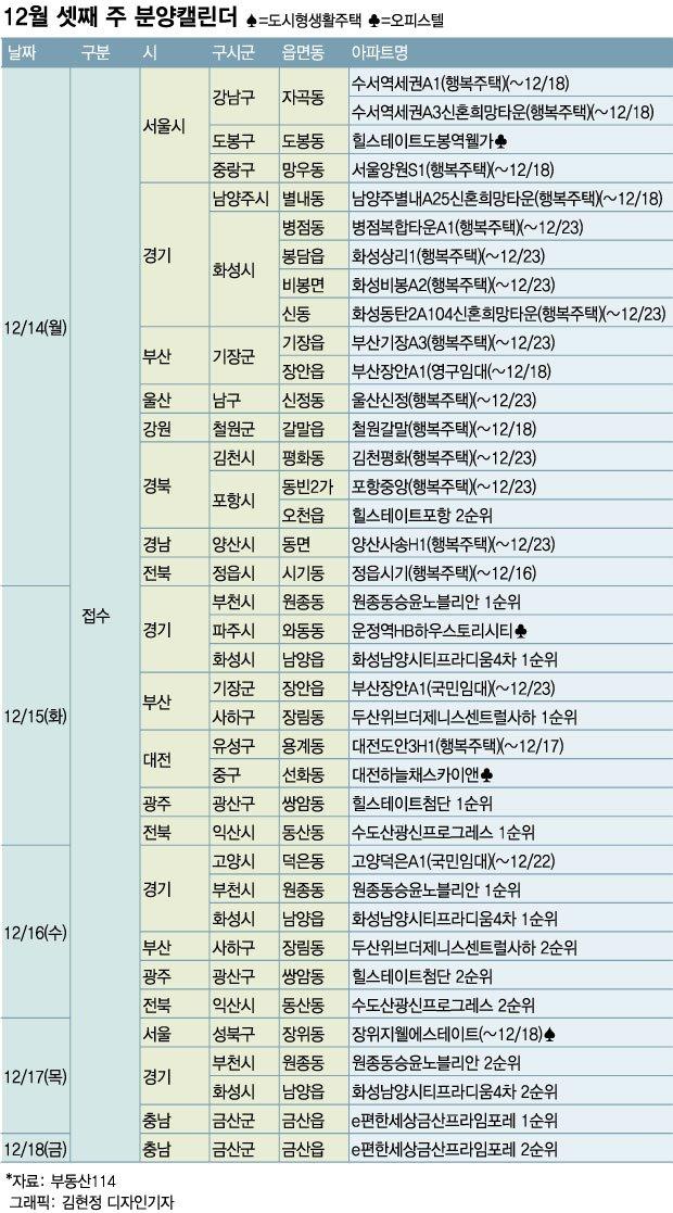 다음주 1만가구 분양…서울·경기서는 행복주택 분양