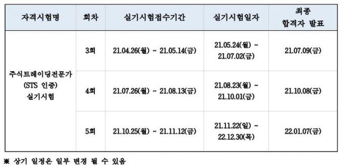 2021년 주식트레이딩전문가(STS) 자격 실기시험 일정 / 사진제공=한국증권인재개발원