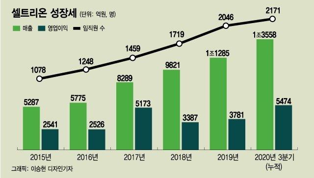 '82조' 바이오신화 서정진 회장, 21년 전처럼 벤처로 새출발